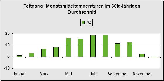 Durchschnittstemperatur Tettnang
